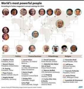 قراءة مقارنة لقائمة فوربس للشخصيات الأكثر نفوذا دوليا لعام ٢٠١٤