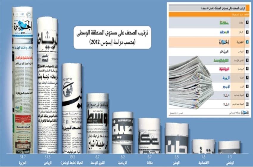 مقروئية الصحف السعودية