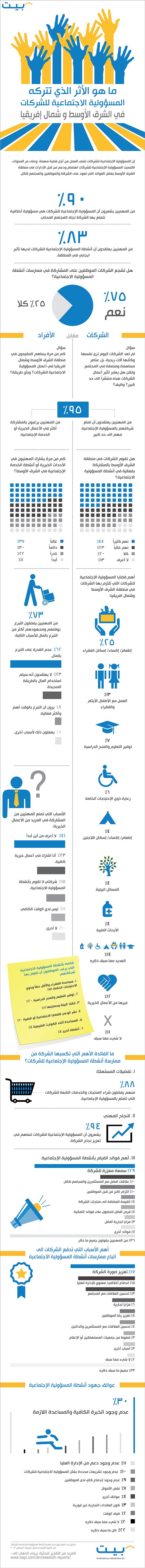 Bayt_Infographic