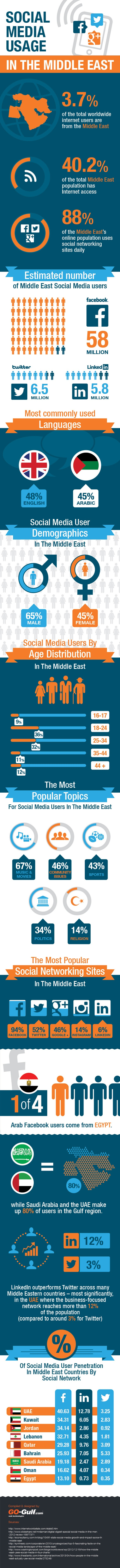 social media is being used throughout the Middle East.