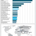 أكبر ١٥ تجمع بشري في العصر الحديث
